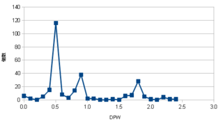 vanilla1hblade_dpw_distribution.png